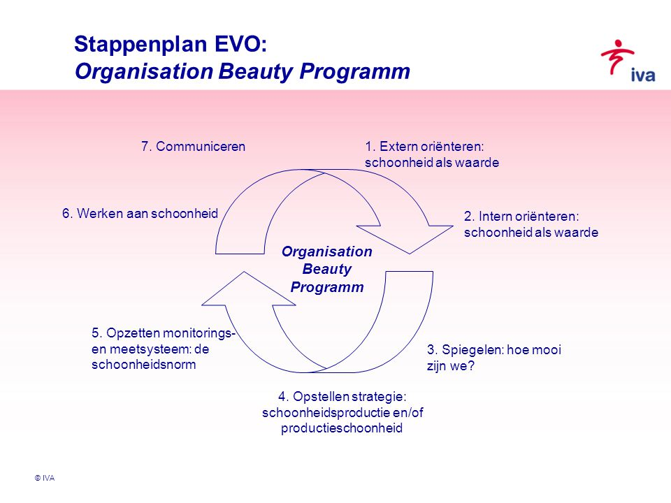 Organisation Beauty Programm