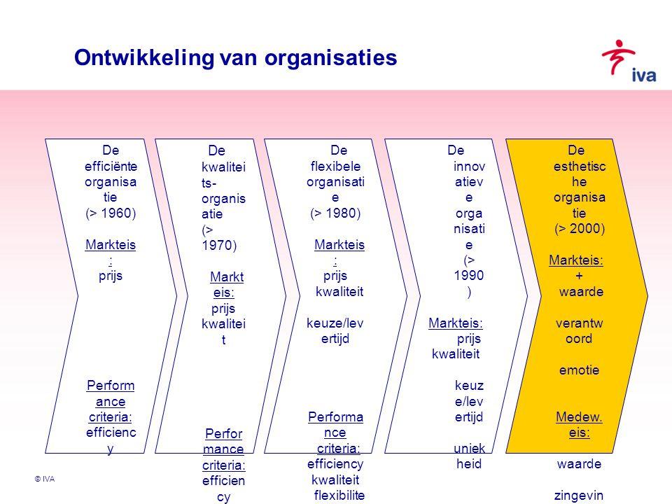 Ontwikkeling van organisaties