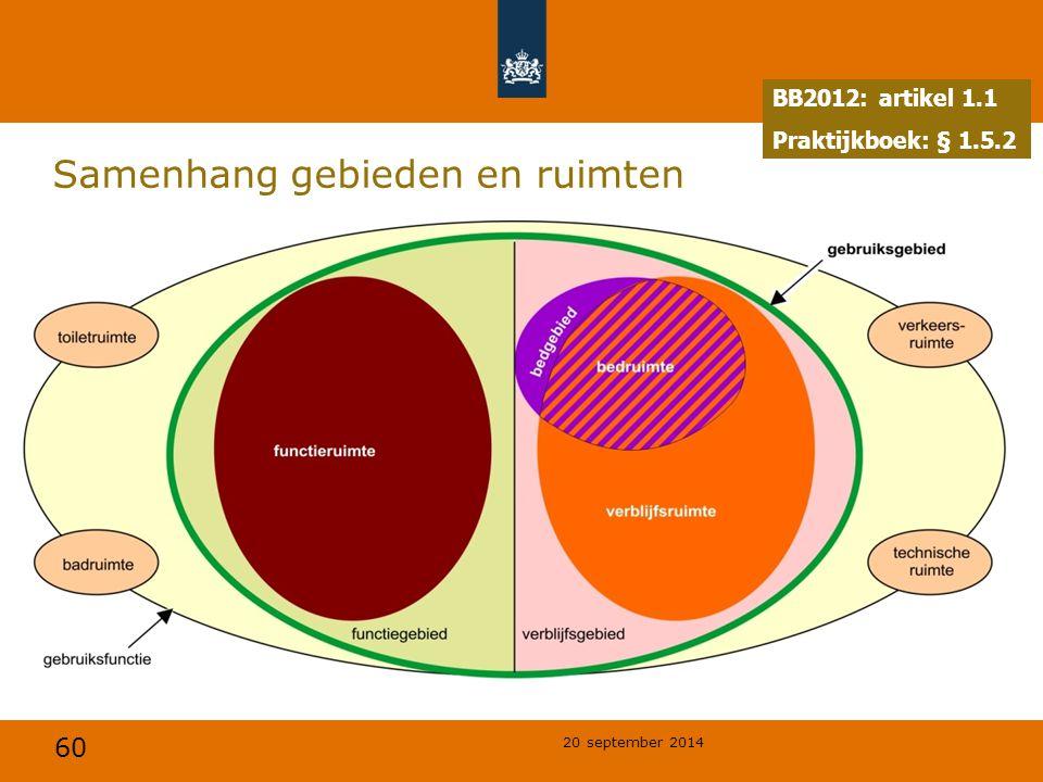 Samenhang gebieden en ruimten