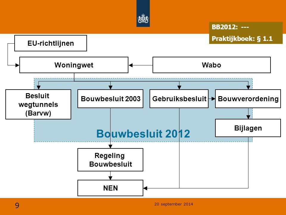 Bouwbesluit 2012 EU-richtlijnen Woningwet Wabo Besluit wegtunnels
