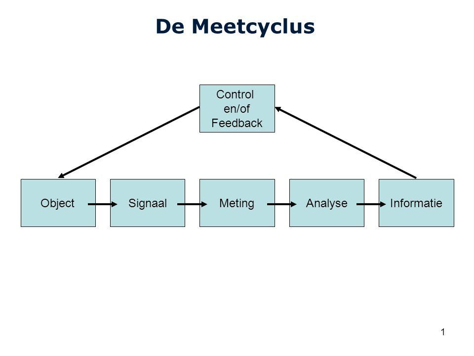 De Meetcyclus Control en/of Feedback Object Signaal Meting Analyse
