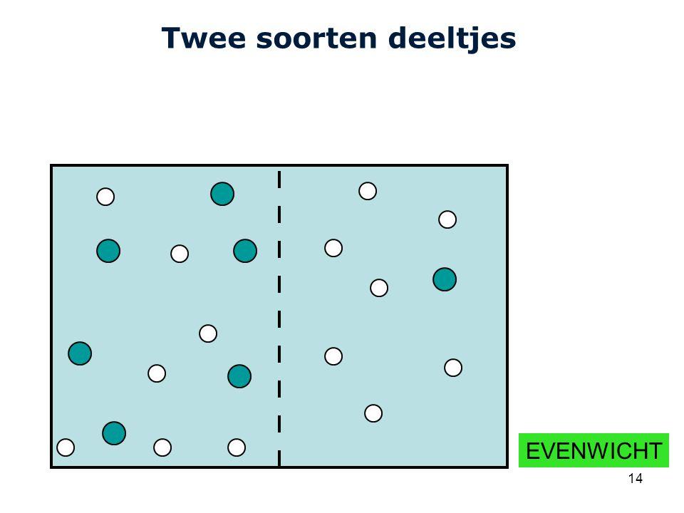 Twee soorten deeltjes EVENWICHT