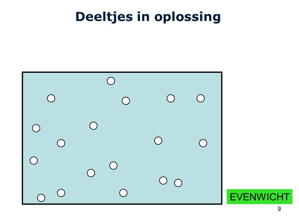 Deeltjes in oplossing EVENWICHT