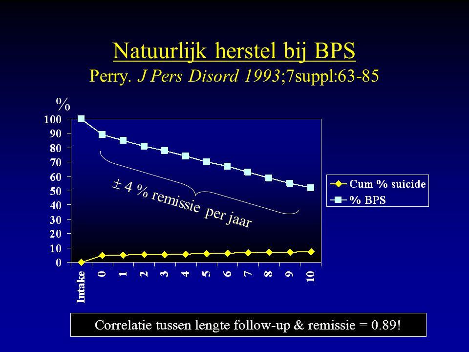 Natuurlijk herstel bij BPS Perry. J Pers Disord 1993;7suppl:63-85