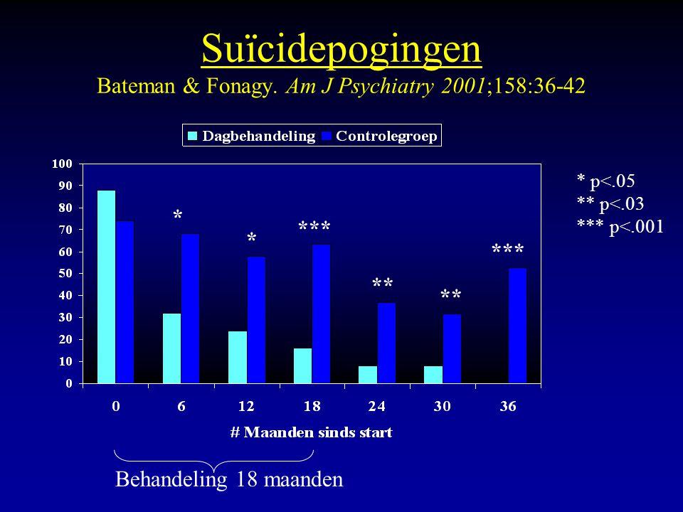 Suïcidepogingen Bateman & Fonagy. Am J Psychiatry 2001;158:36-42