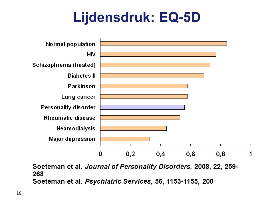Lijdensdruk: EQ-5D Soeteman et al. Journal of Personality Disorders. 2008, 22, 259-268 Soeteman et al. Psychiatric Services, 56, 1153-1155, 200.