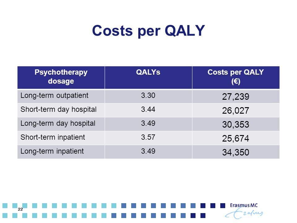 Costs per QALY 27,239 26,027 30,353 25,674 34,350 Psychotherapy dosage