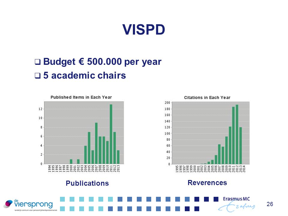 VISPD Budget € 500.000 per year 5 academic chairs Publications