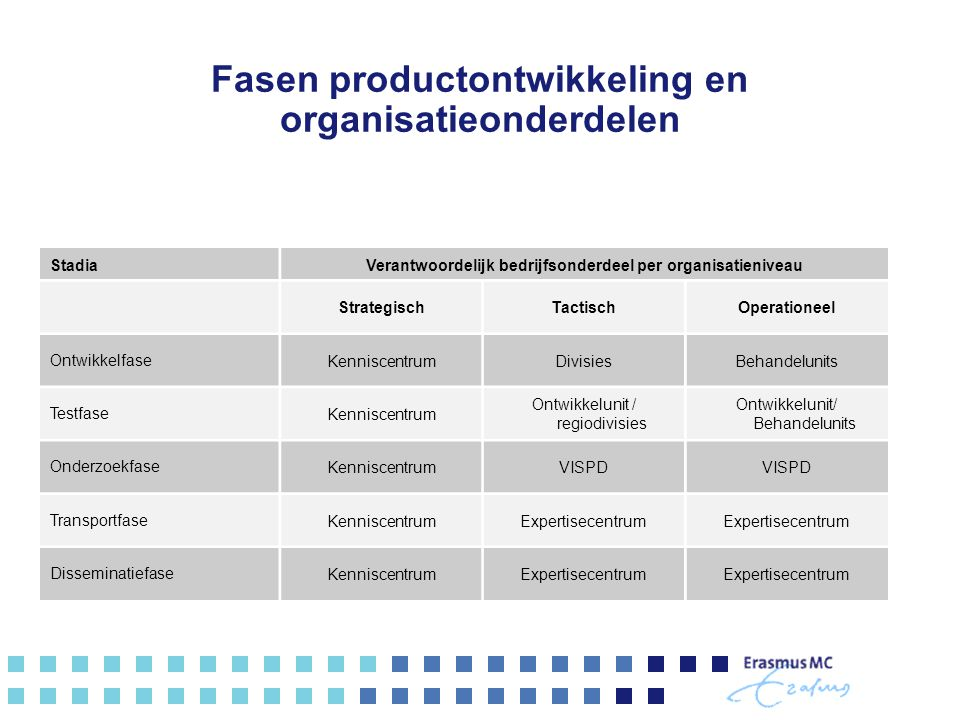 Fasen productontwikkeling en organisatieonderdelen