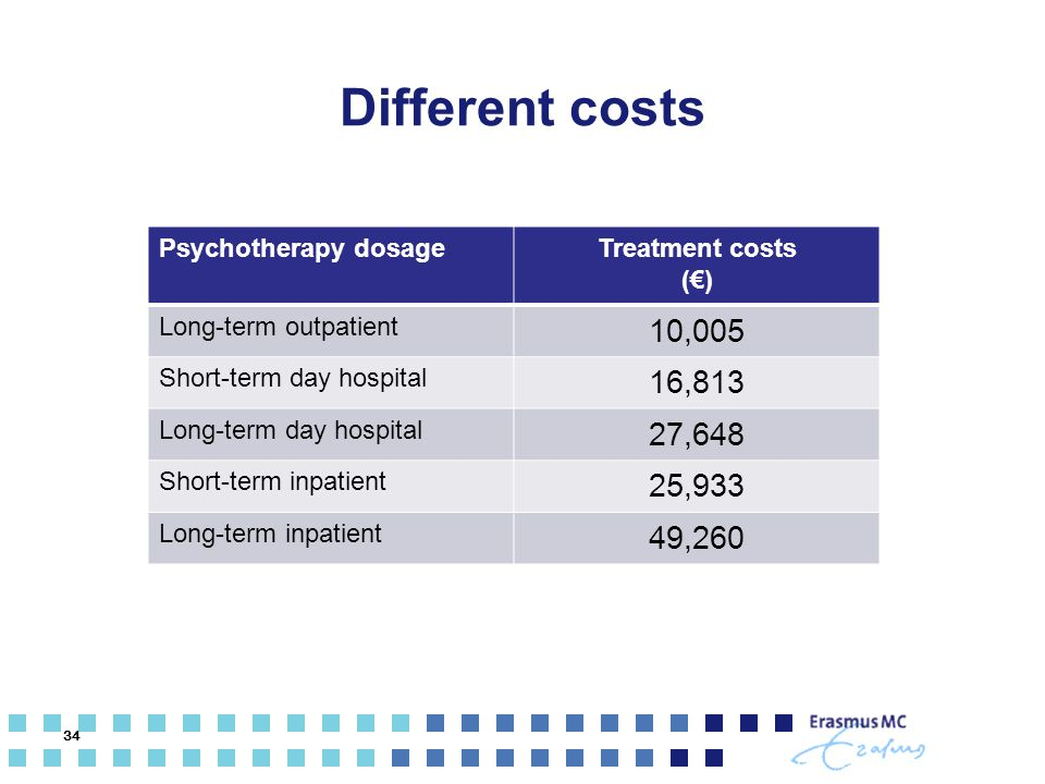 Different costs Psychotherapy dosage. Treatment costs. (€) Long-term outpatient. 10,005. Short-term day hospital.
