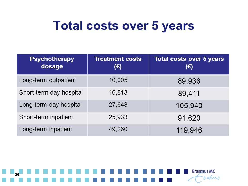 Total costs over 5 years (€)