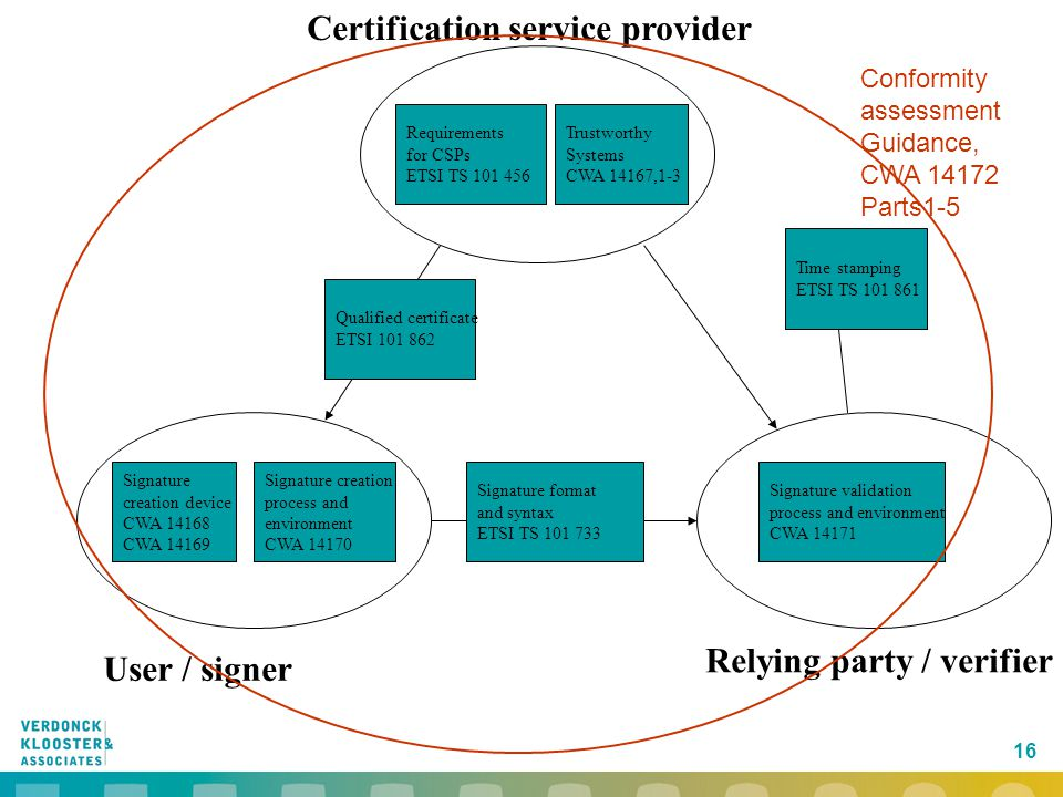 Relying party / verifier Certification service provider