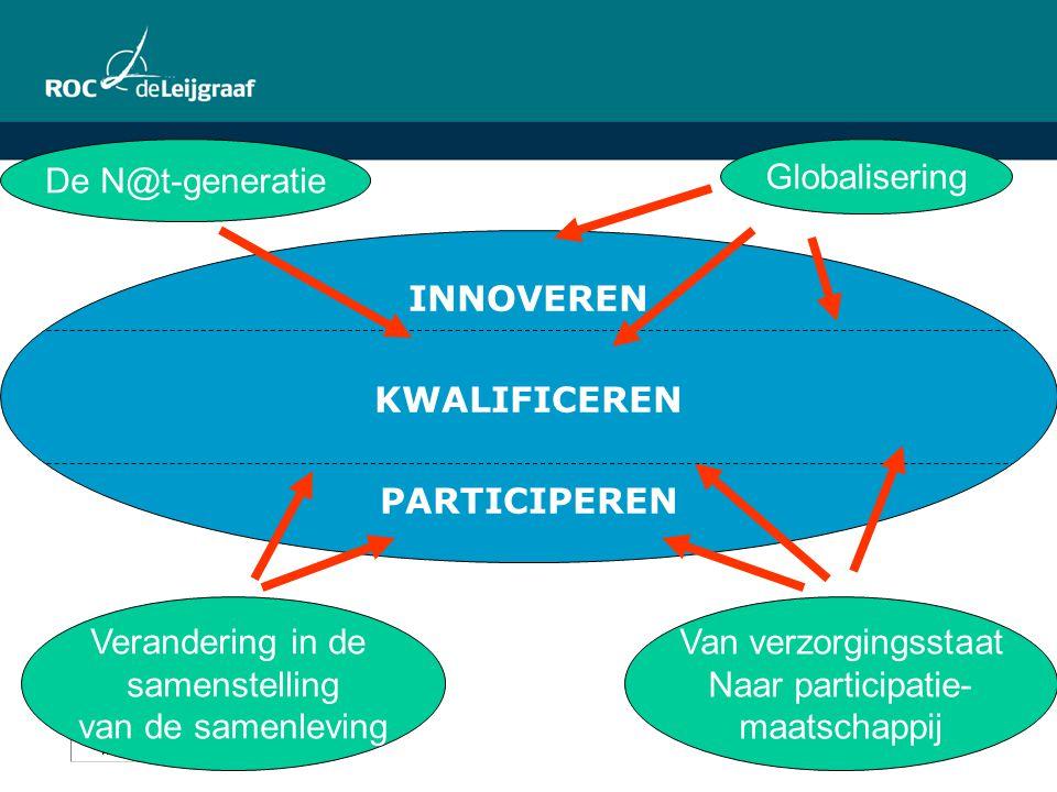 INNOVEREN KWALIFICEREN. PARTICIPEREN. De N@t-generatie. Globalisering. Verandering in de. samenstelling.