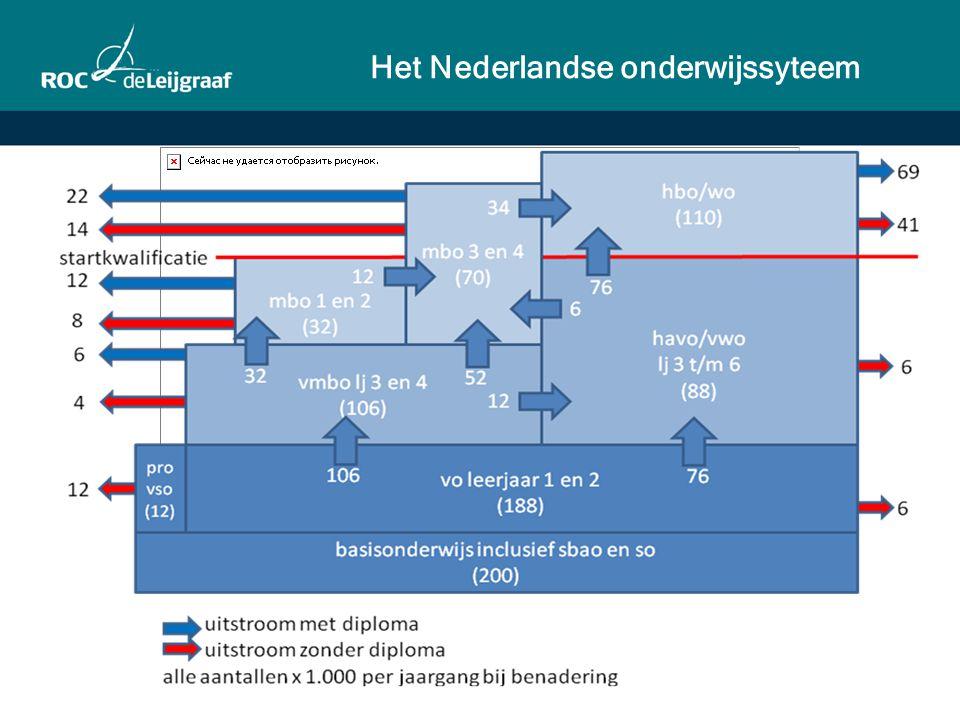 Het Nederlandse onderwijssyteem