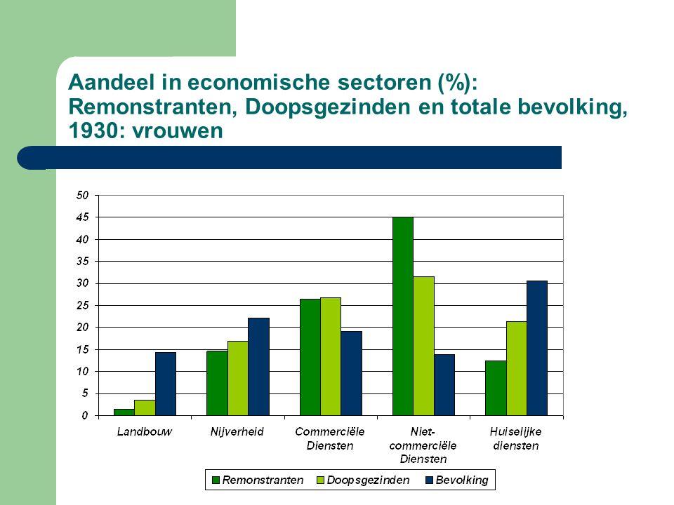 Aandeel in economische sectoren (%): Remonstranten, Doopsgezinden en totale bevolking, 1930: vrouwen