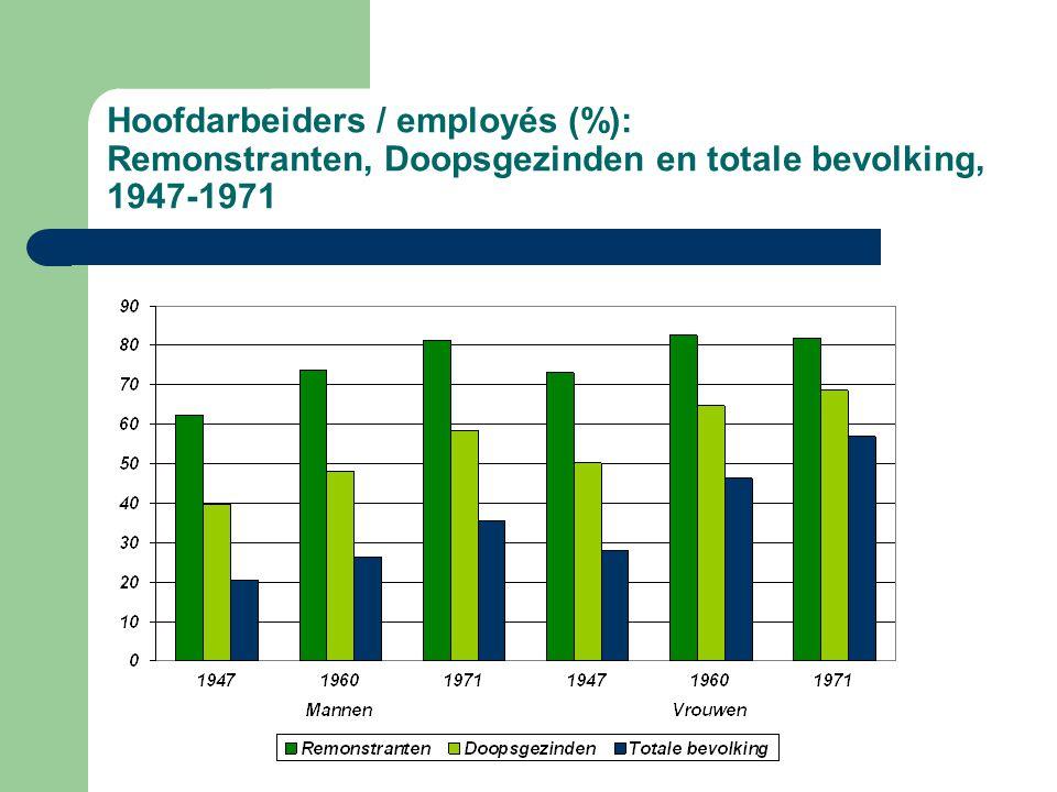 Hoofdarbeiders / employés (%): Remonstranten, Doopsgezinden en totale bevolking, 1947-1971