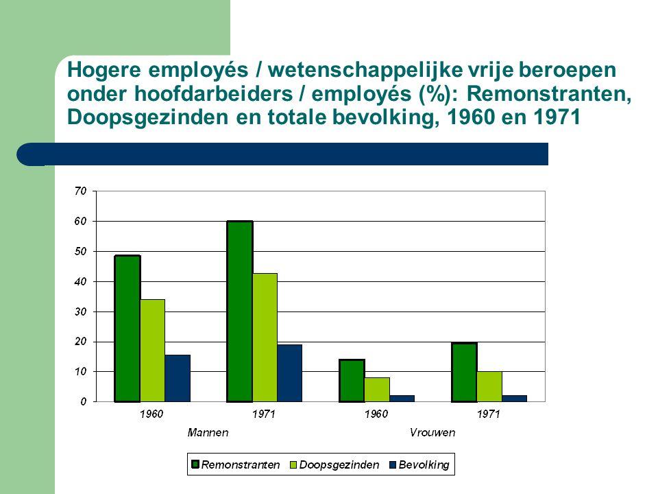 Hogere employés / wetenschappelijke vrije beroepen onder hoofdarbeiders / employés (%): Remonstranten, Doopsgezinden en totale bevolking, 1960 en 1971