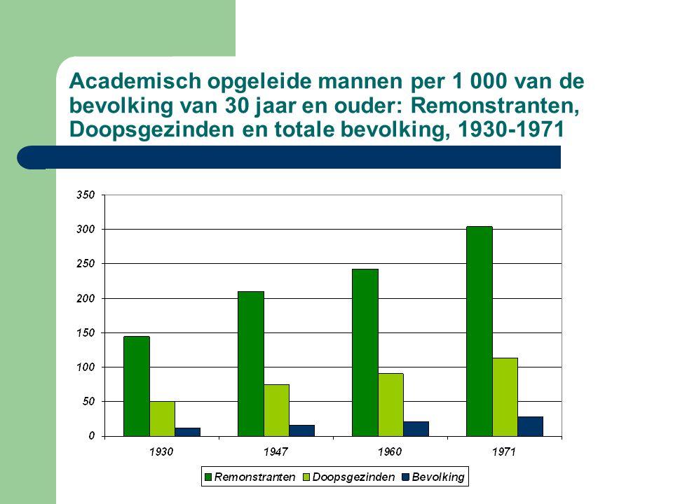 Academisch opgeleide mannen per 1 000 van de bevolking van 30 jaar en ouder: Remonstranten, Doopsgezinden en totale bevolking, 1930-1971