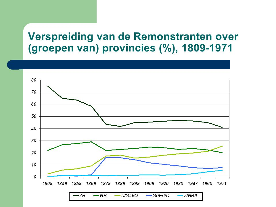Verspreiding van de Remonstranten over (groepen van) provincies (%), 1809-1971
