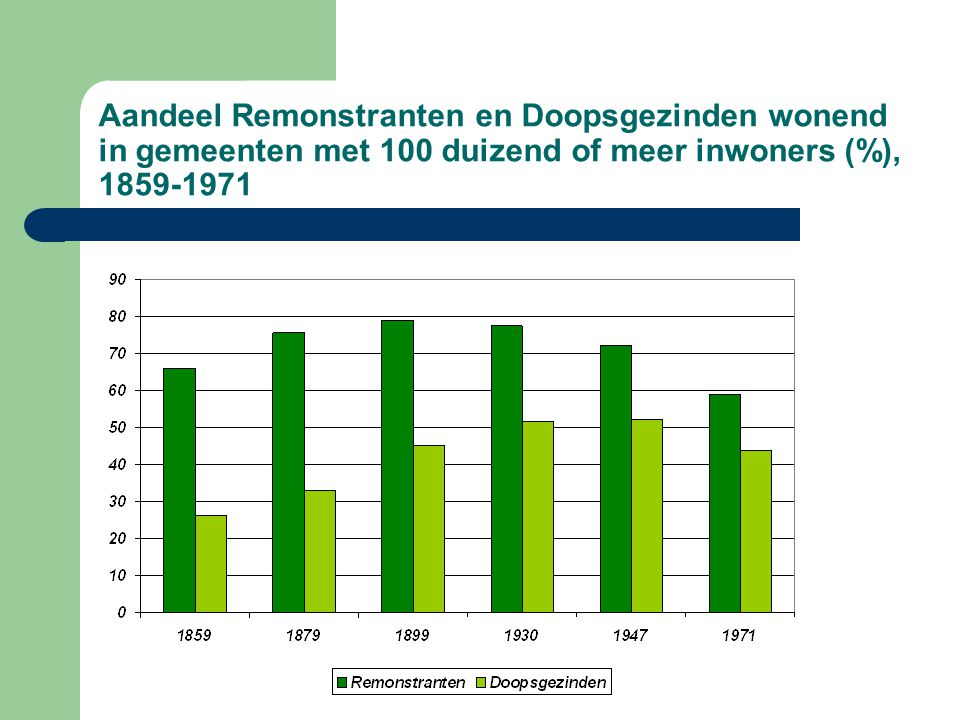 Aandeel Remonstranten en Doopsgezinden wonend in gemeenten met 100 duizend of meer inwoners (%), 1859-1971