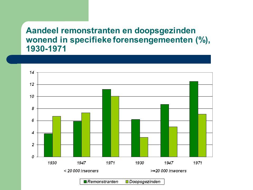 Aandeel remonstranten en doopsgezinden wonend in specifieke forensengemeenten (%), 1930-1971