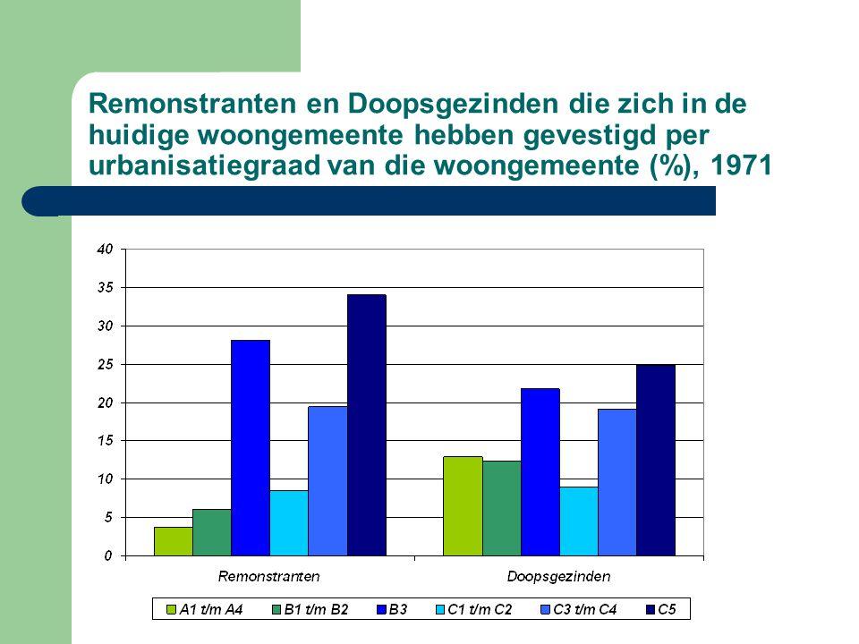 Remonstranten en Doopsgezinden die zich in de huidige woongemeente hebben gevestigd per urbanisatiegraad van die woongemeente (%), 1971