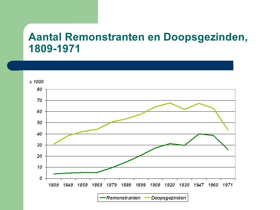 Aantal Remonstranten en Doopsgezinden, 1809-1971