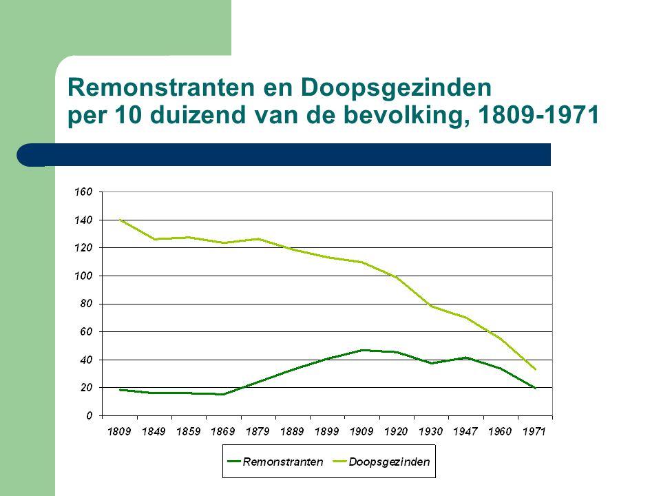 Remonstranten en Doopsgezinden per 10 duizend van de bevolking, 1809-1971