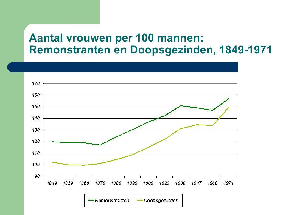 Aantal vrouwen per 100 mannen: Remonstranten en Doopsgezinden, 1849-1971