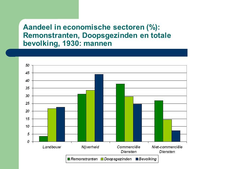 Aandeel in economische sectoren (%): Remonstranten, Doopsgezinden en totale bevolking, 1930: mannen