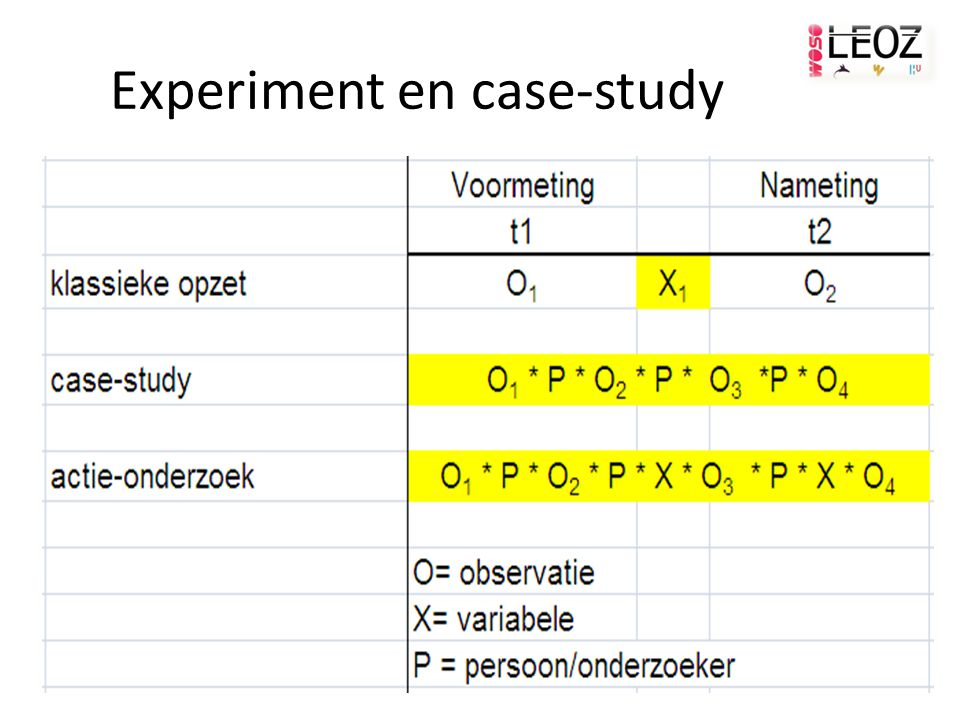 Experiment en case-study