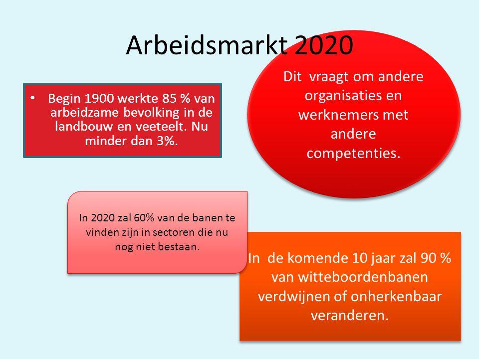 Arbeidsmarkt 2020 Dit vraagt om andere organisaties en werknemers met andere competenties.