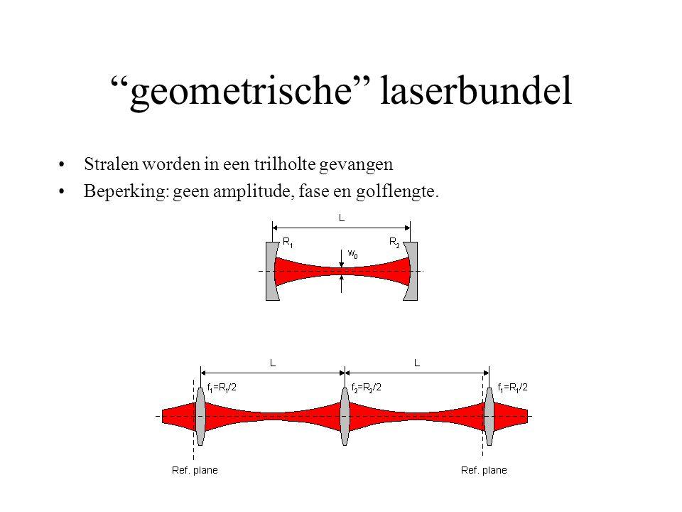 geometrische laserbundel