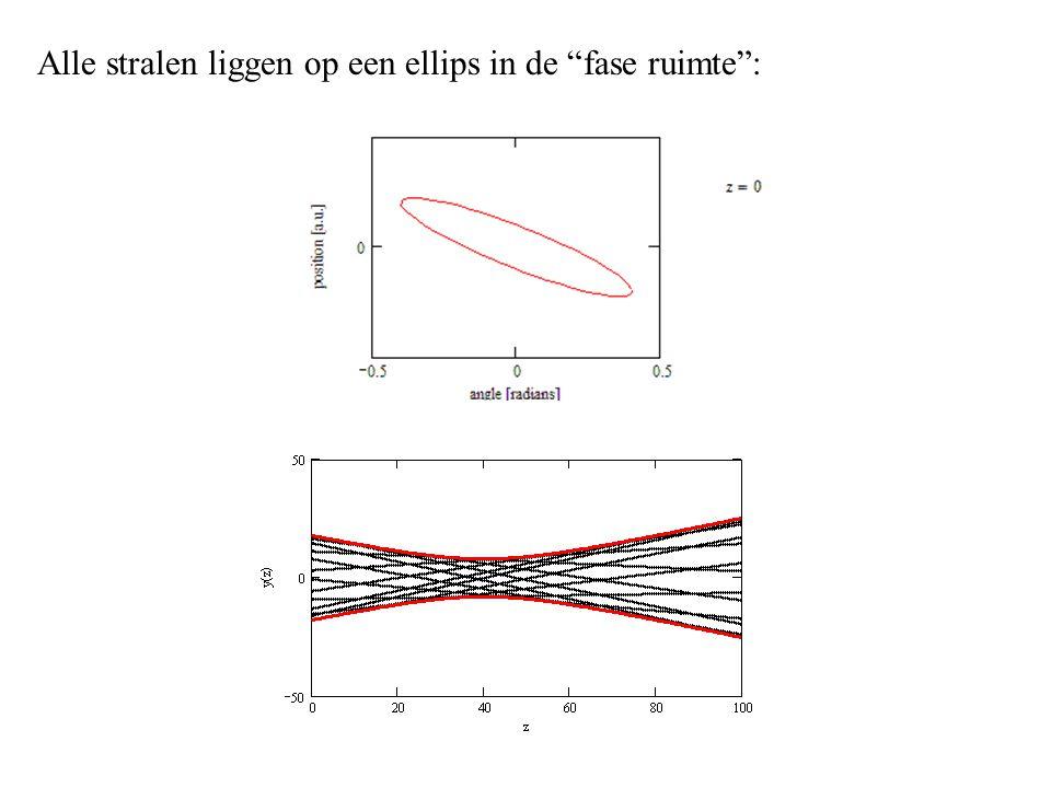 Alle stralen liggen op een ellips in de fase ruimte :