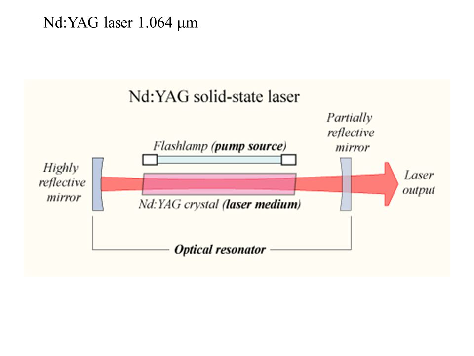 Nd:YAG laser 1.064 mm