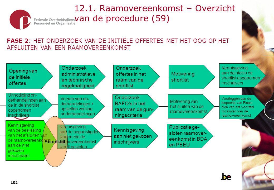 12.1. Raamovereenkomst – Overzicht van de procedure (60)