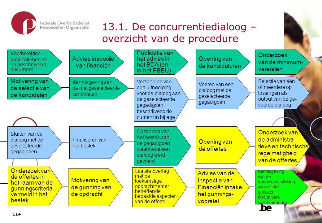 13.1. De concurrentiedialoog – overzicht van de procedure (vervolg)