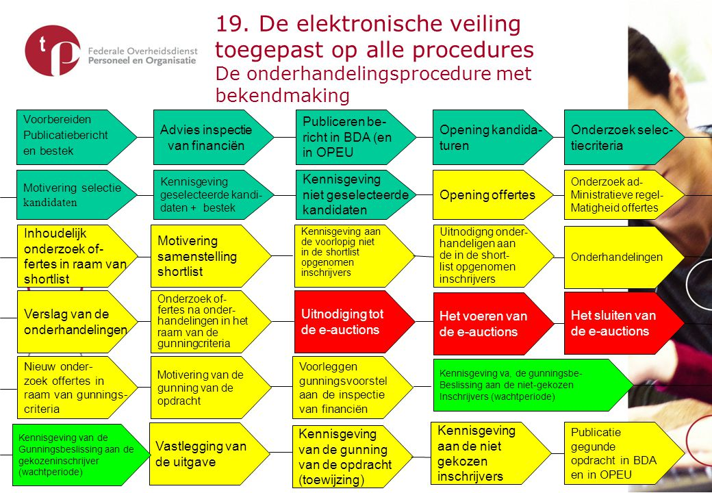 19. De elektronische veiling toegepast op alle procedures De vereenvoudigde onderhandelings-procedure met bekendmaking