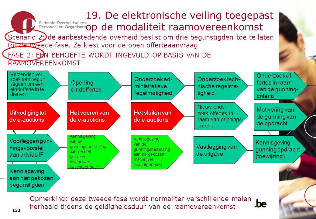 19. De elektronische veiling toegepast op het dynamisch aankoopsysteem