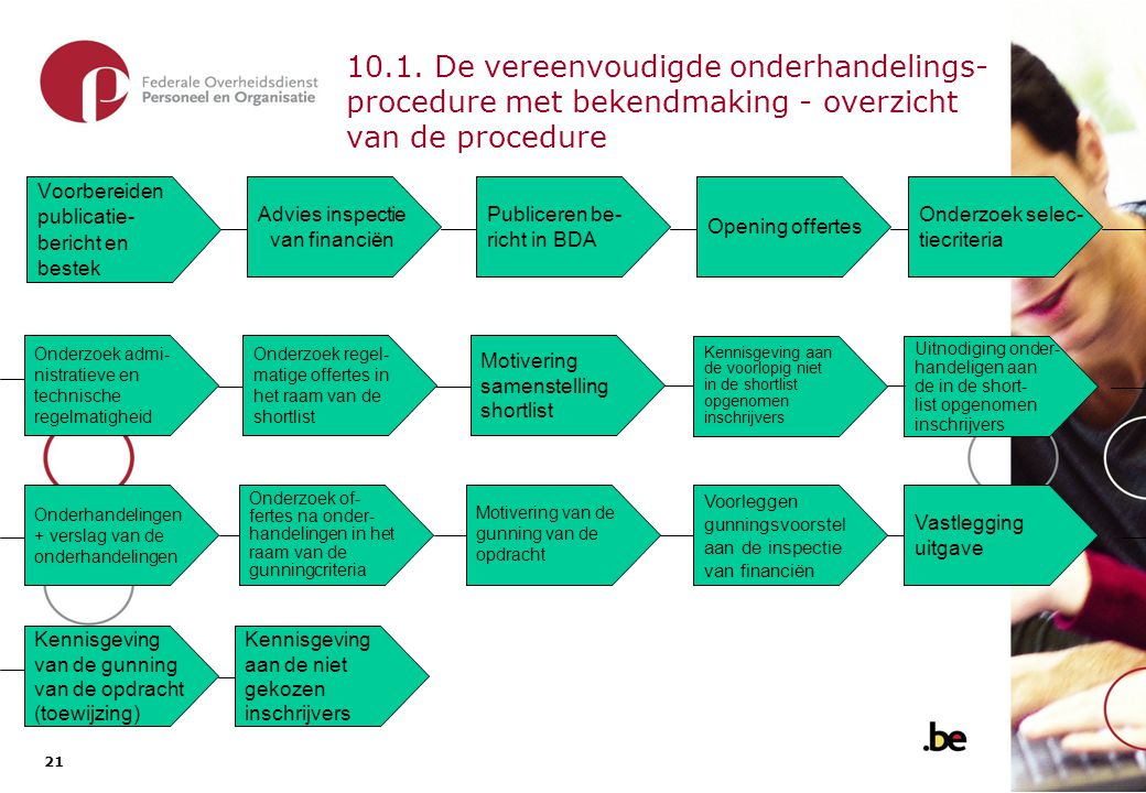 11. Onderhandelingsprocedure zonder bekendmaking - kenmerken