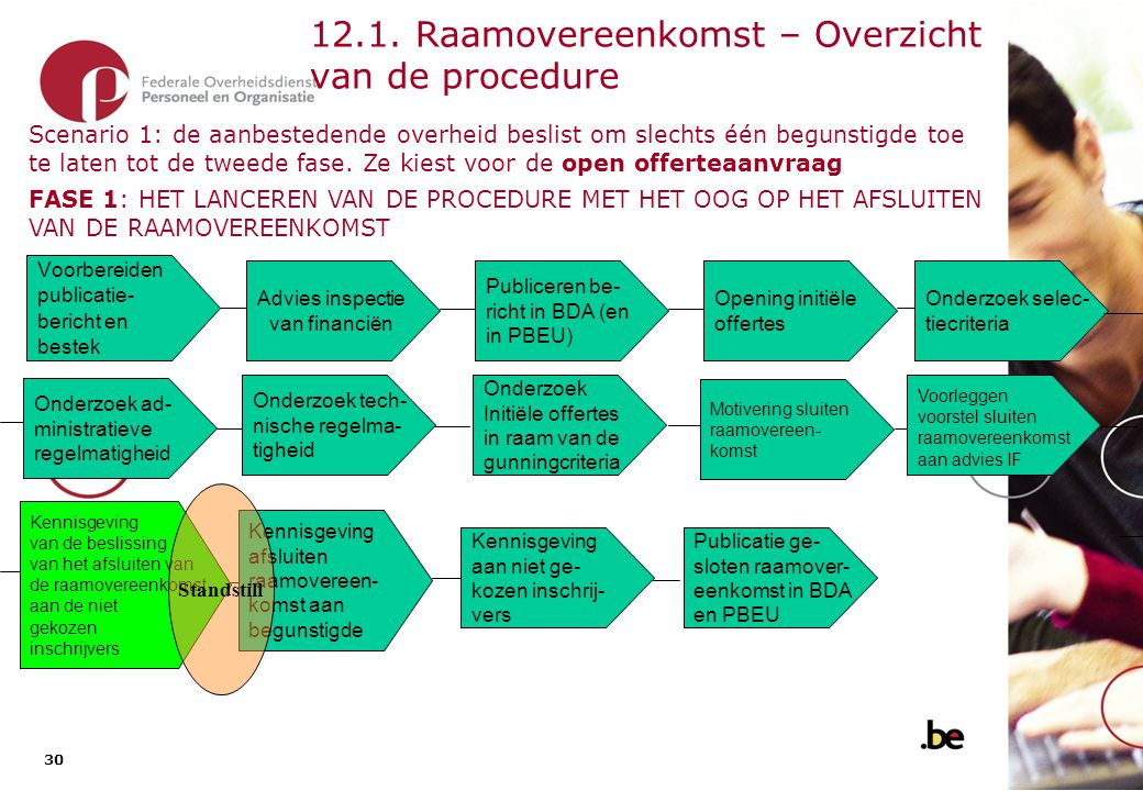 12.1. Raamovereenkomst – Overzicht van de procedure (2)