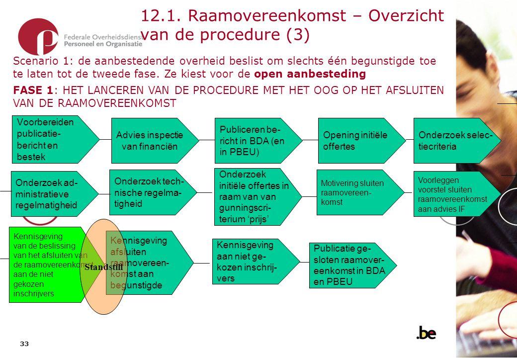 12.1. Raamovereenkomst – Overzicht van de procedure (4)