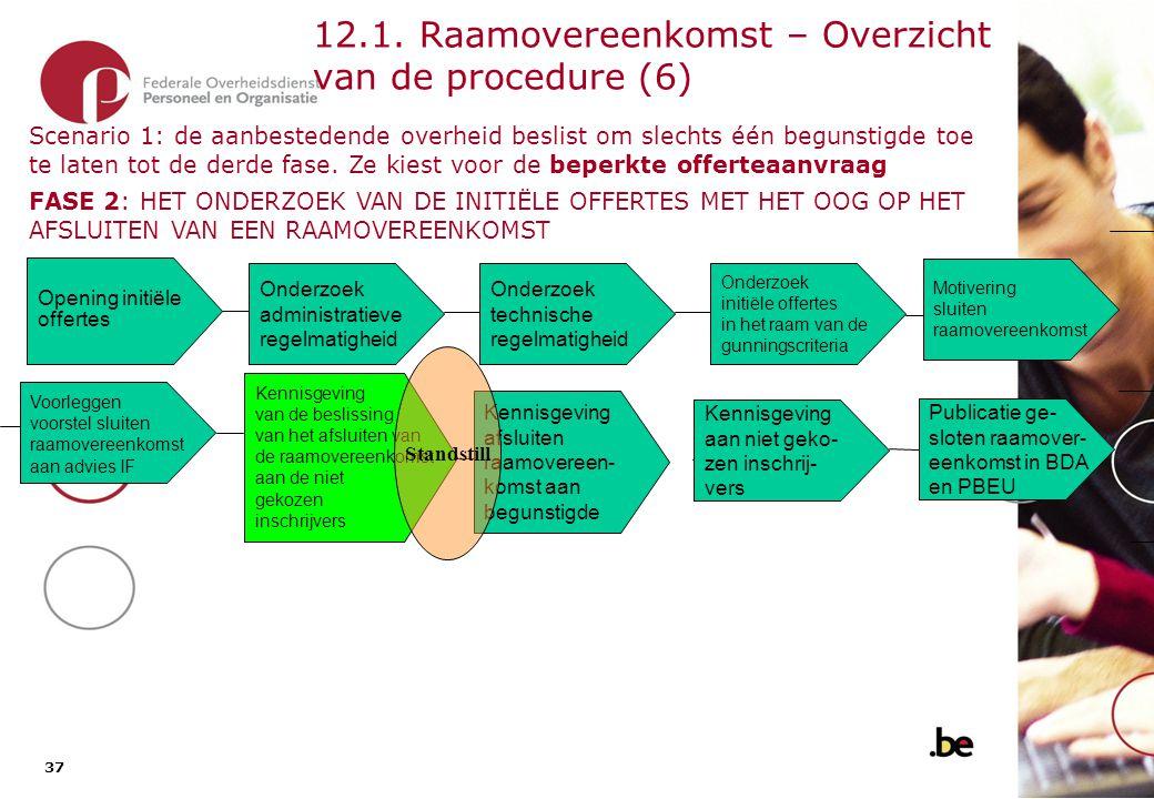 12.1. Raamovereenkomst – Overzicht van de procedure (7)