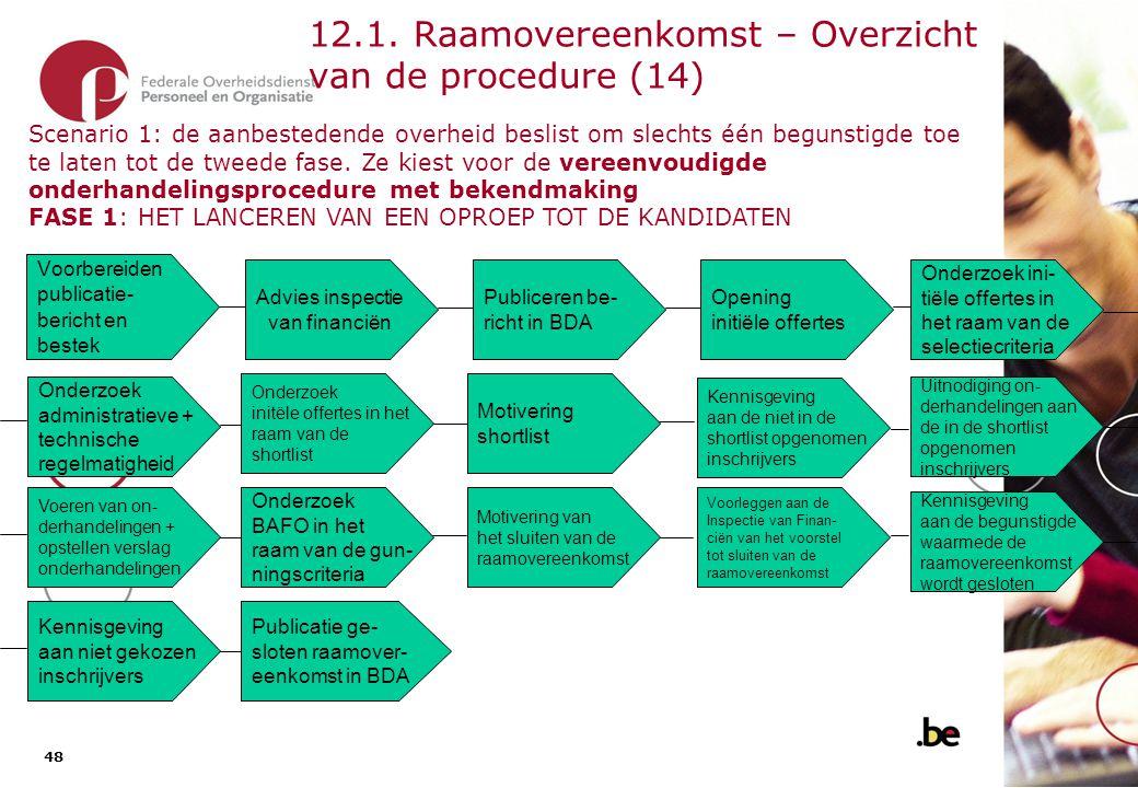 12.1. Raamovereenkomst – Overzicht van de procedure (15)