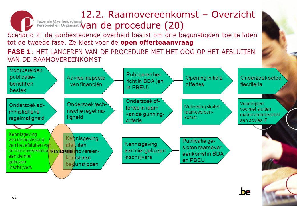 12.2. Raamovereenkomst – Overzicht van de procedure (21)