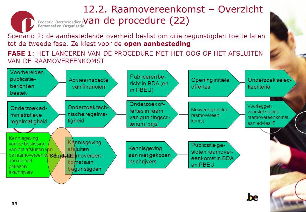 12.2. Raamovereenkomst – Overzicht van de procedure (23)