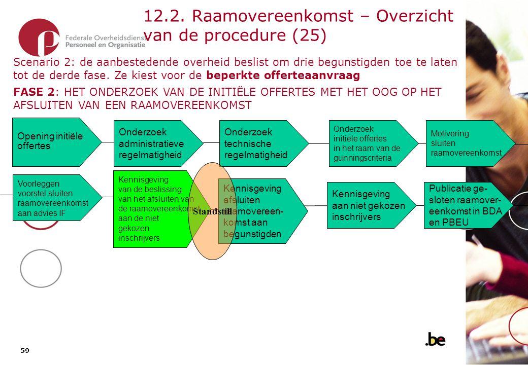 12.2. Raamovereenkomst – Overzicht van de procedure (26)