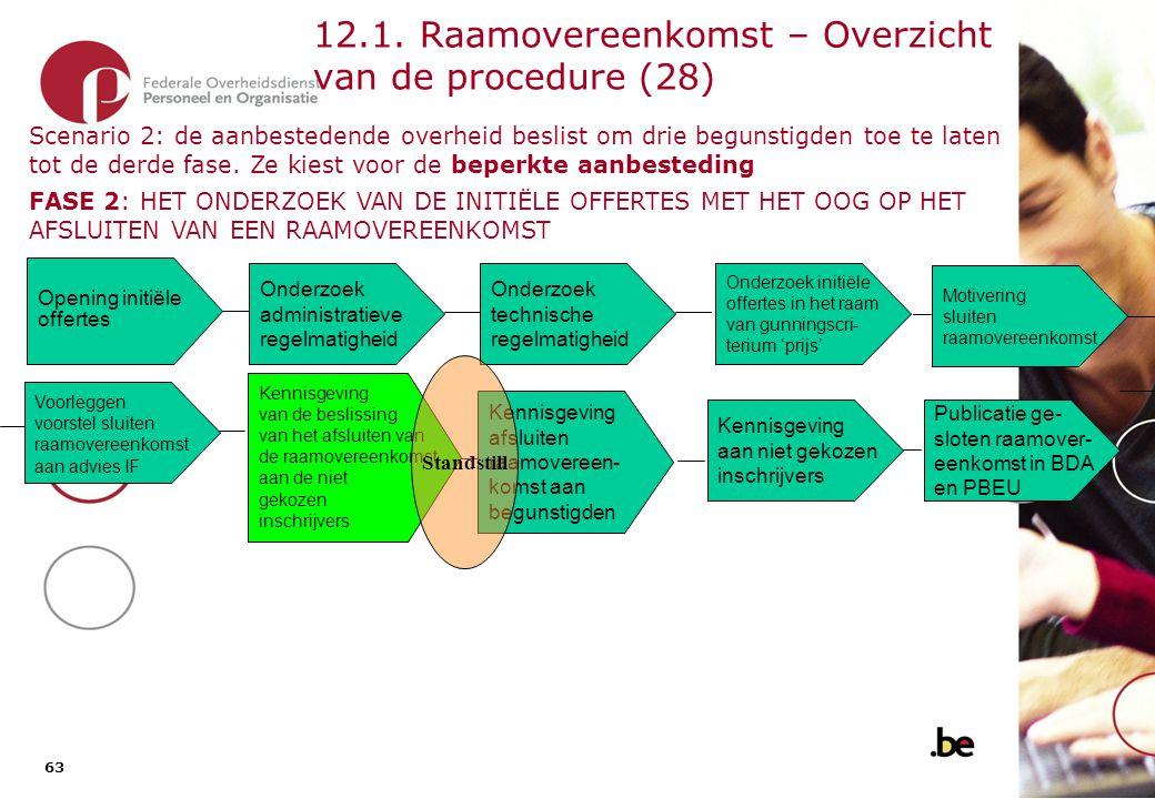12.2. Raamovereenkomst – Overzicht van de procedure (29)