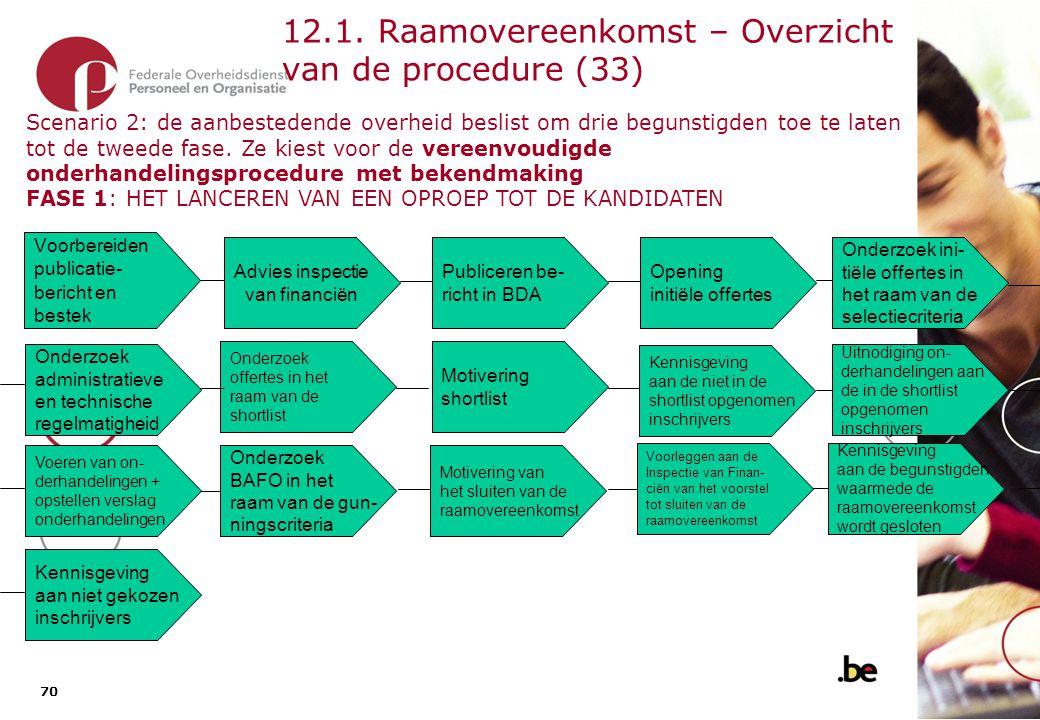 12.1. Raamovereenkomst – Overzicht van de procedure (34)