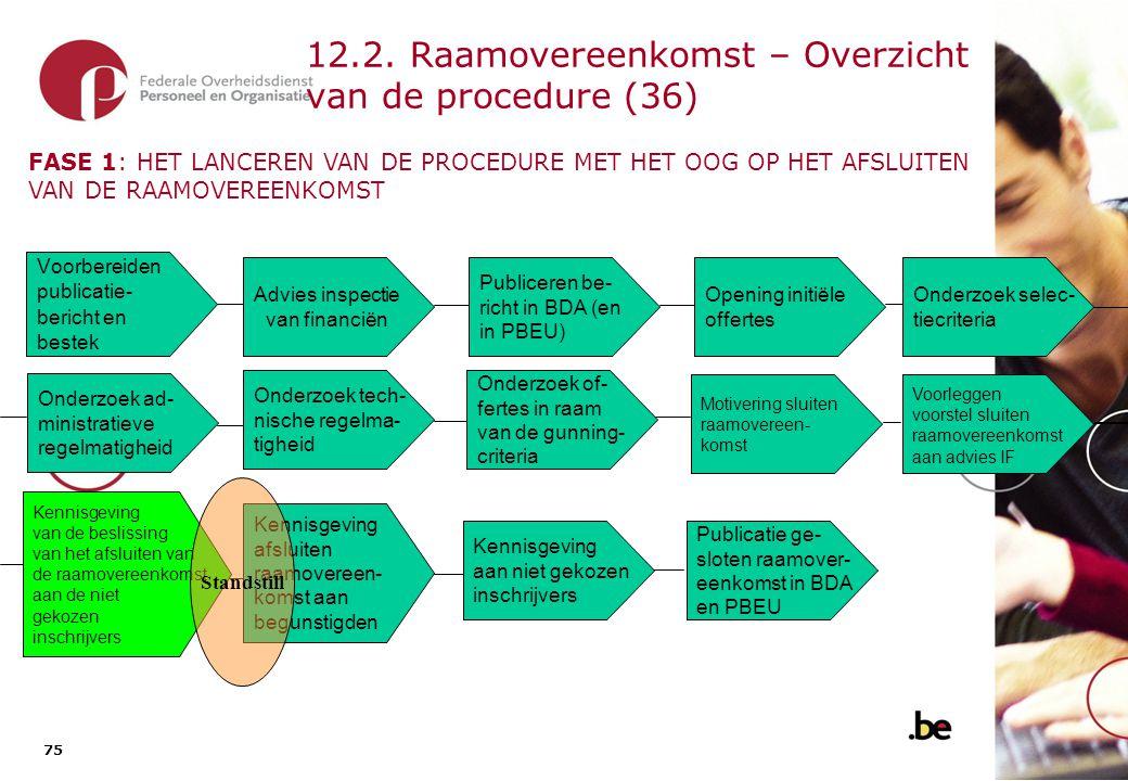 12.1. Raamovereenkomst – Overzicht van de procedure (37)